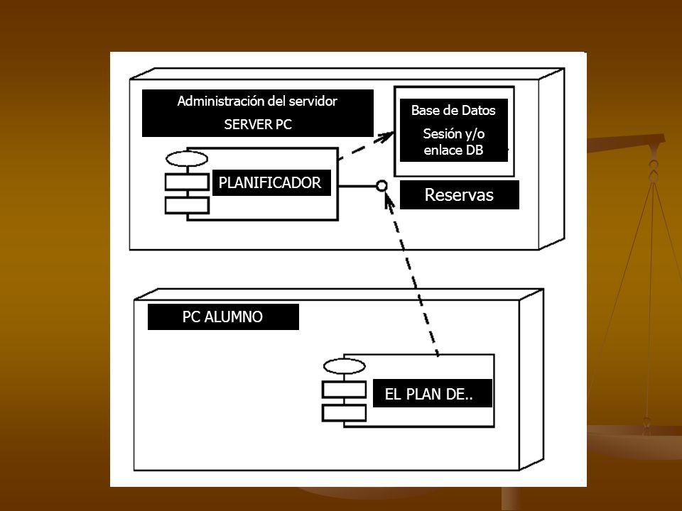 PLANIFICADOR EL PLAN DE.. PC ALUMNO Base de Datos Sesión y/o enlace DB Reservas Administración del servidor SERVER PC
