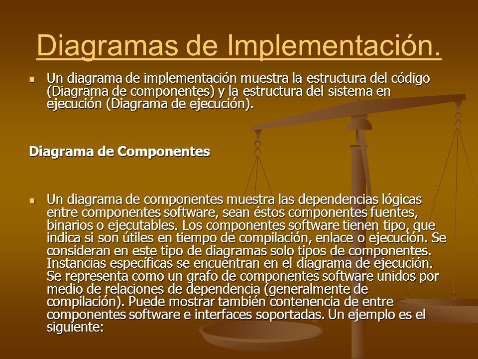 Diagramas de Implementación. Un diagrama de implementación muestra la estructura del código (Diagrama de componentes) y la estructura del sistema en e