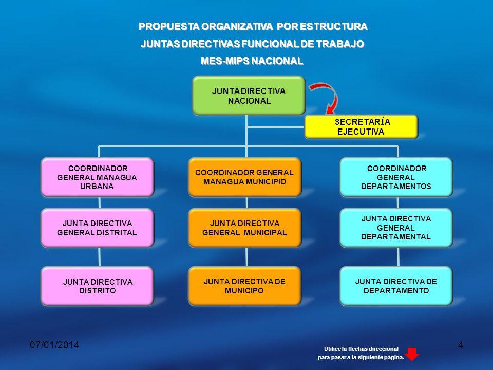 07/01/20145 PROCEDIMIENTO DEL FLUJO DE LA INFORMACION EN CADA UNA DE LAS ESTRUCTURAS DEL MES y MIPS SERVIDOR ALMACENAMIENTO BASE DE DATOS OFICNA CENTRAL DEPARTAMENTO MES-MIPS MUNICIPIO MES-MIPS DISTRITO MES-MIPS TOMA DE DECISIONES FORMATO FICHA MIEMBRO FICHA FORMATO Información Retorno de la Información Consolidada en CD-ROM Utilice la flechas direccional para pasar a la siguiente página.