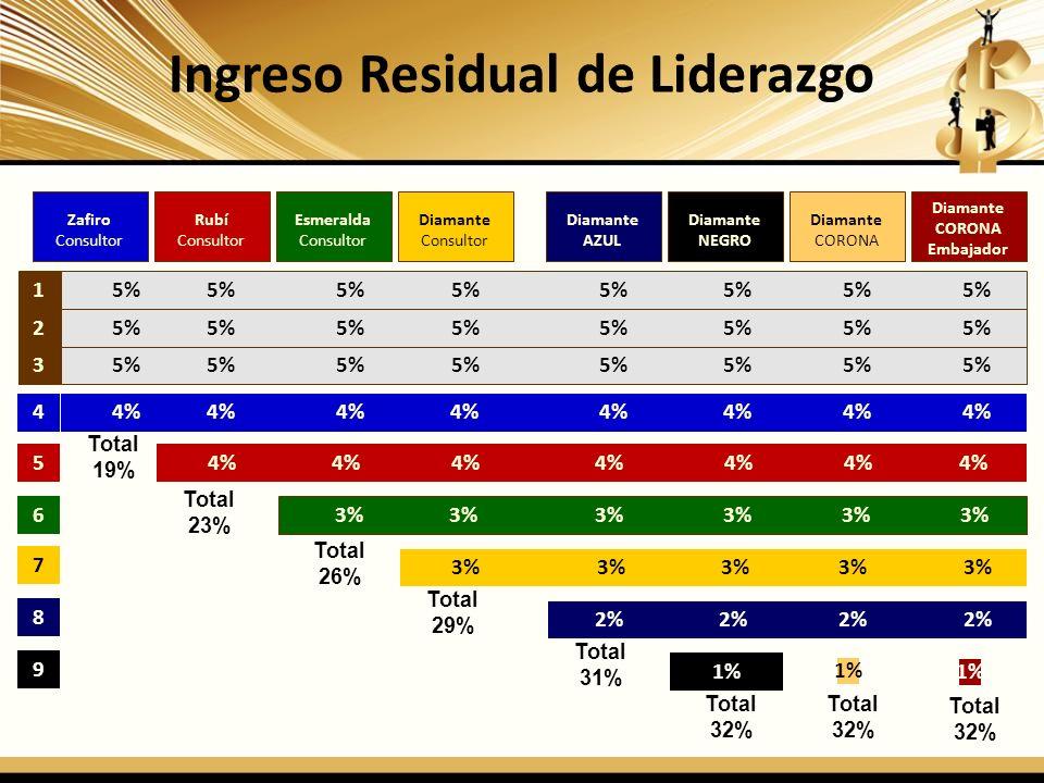 Ingreso Residual de Liderazgo 1 2 3 4 5 6 7 5% 5% 5% 5% 5% 5% 5% 5% 4% 4% 4% 4% 4% 4% 4% 4% 4% 4% 4% 4% 4% 4% 4% 3% 3% 3% 3% 3% 3% 3% 3% 3% 3% 3% Tota