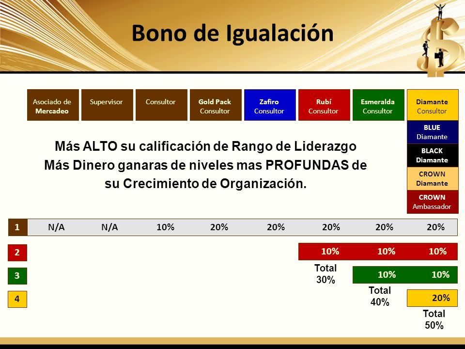 Bono de Igualación 1 2 3 4 Diamante Consultor Esmeralda Consultor Rubí Consultor Zafiro Consultor Gold Pack Consultor SupervisorAsociado de Mercadeo N