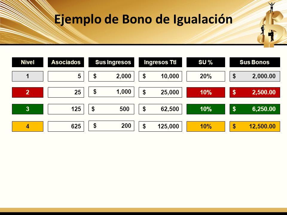Ejemplo de Bono de Igualación NivelAsociadosSus IngresosIngresos TtlSU %Sus Bonos 15$ 2,000$ 10,00020%$ 2,000.00 225 $ 1,000 $ 25,00010%$ 2,500.00 312