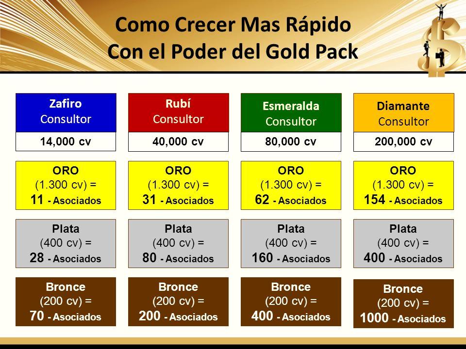 Como Crecer Mas Rápido Con el Poder del Gold Pack Zafiro Consultor Rubí Consultor Esmeralda Consultor Diamante Consultor Bronce (200 cv) = 70 - Asocia