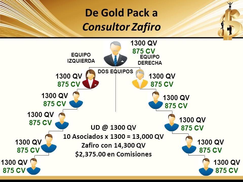 De Gold Pack a Consultor Zafiro EQUIPO IZQUIERDA EQUIPO DERECHA 1300 QV 875 CV 1300 QV 875 CV 1300 QV 875 CV 1300 QV 875 CV 1300 QV 875 CV 1300 QV 875