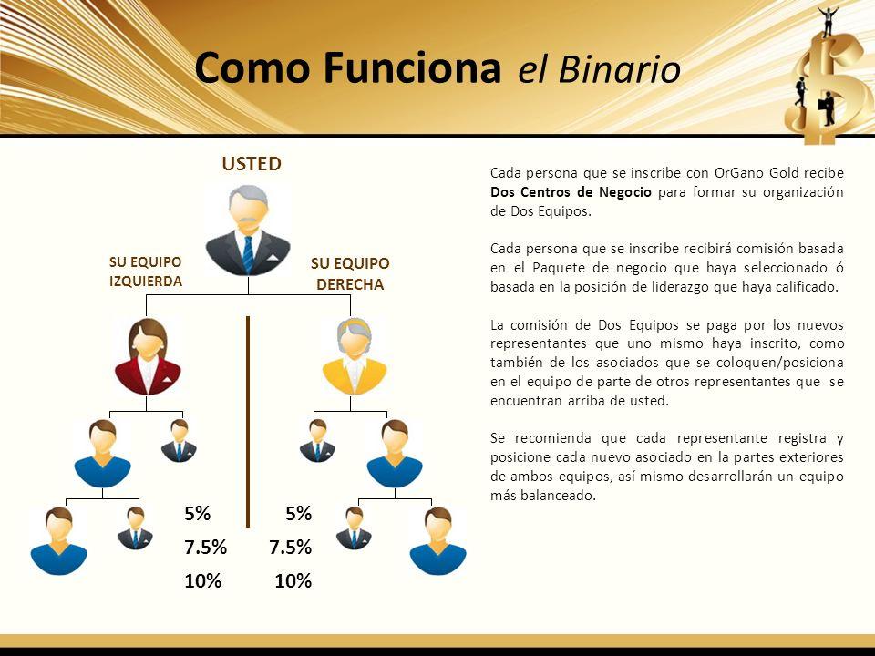 Como Funciona el Binario USTED SU EQUIPO IZQUIERDA SU EQUIPO DERECHA 5% 7.5% 10% 5% 7.5% 10% Cada persona que se inscribe con OrGano Gold recibe Dos C