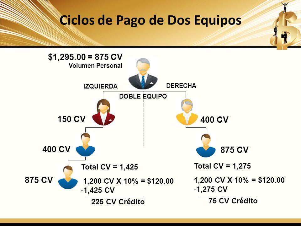Ciclos de Pago de Dos Equipos DOBLE EQUIPO IZQUIERDA DERECHA 150 CV 400 CV 875 CV Total CV = 1,275 1,200 CV X 10% = $120.00 -1,275 CV 75 CV Crédito To