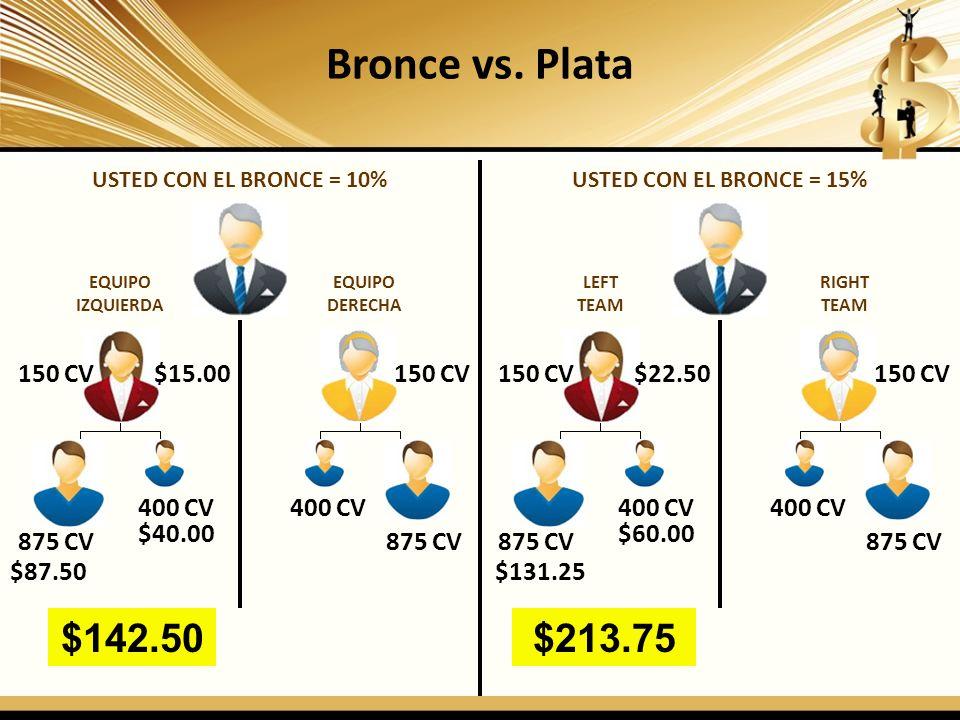 Bronce vs. Plata USTED CON EL BRONCE = 10% EQUIPO IZQUIERDA EQUIPO DERECHA 150 CV 875 CV 400 CV 875 CV $15.00 $40.00 $87.50 $142.50 USTED CON EL BRONC