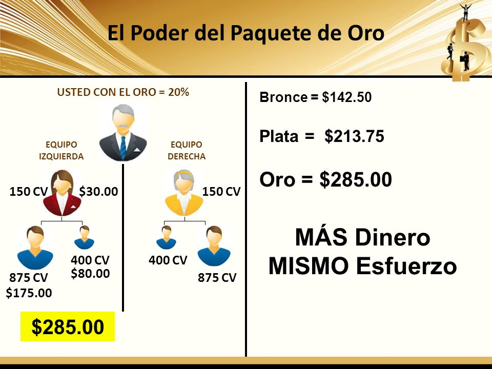 El Poder del Paquete de Oro USTED CON EL ORO = 20% 150 CV 875 CV 400 CV 875 CV $30.00 $80.00 $175.00 $285.00 Bronce = $142.50 Plata = $213.75 Oro = $2