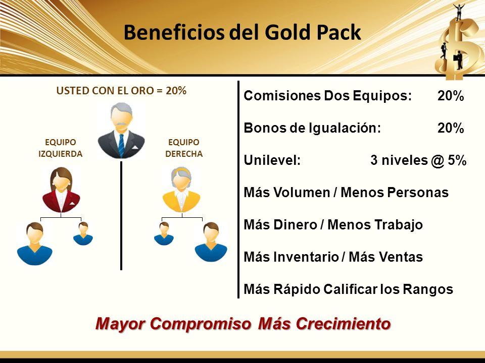 Beneficios del Gold Pack USTED CON EL ORO = 20% Comisiones Dos Equipos: 20% Bonos de Igualación: 20% Unilevel: 3 niveles @ 5% Más Volumen / Menos Pers