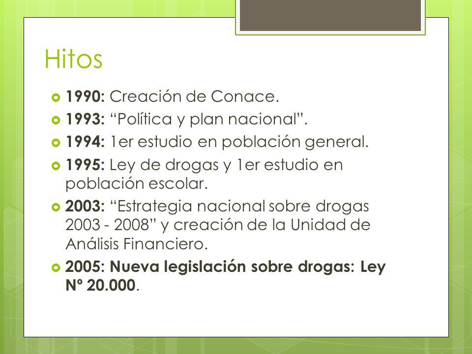 Hitos 1990: Creación de Conace. 1993: Política y plan nacional. 1994: 1er estudio en población general. 1995: Ley de drogas y 1er estudio en población