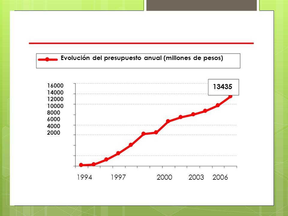 13435 Evolución del presupuesto anual (millones de pesos) 1994 1997 2000 2003 2006 16000 14000 12000 10000 8000 6000 4000 2000