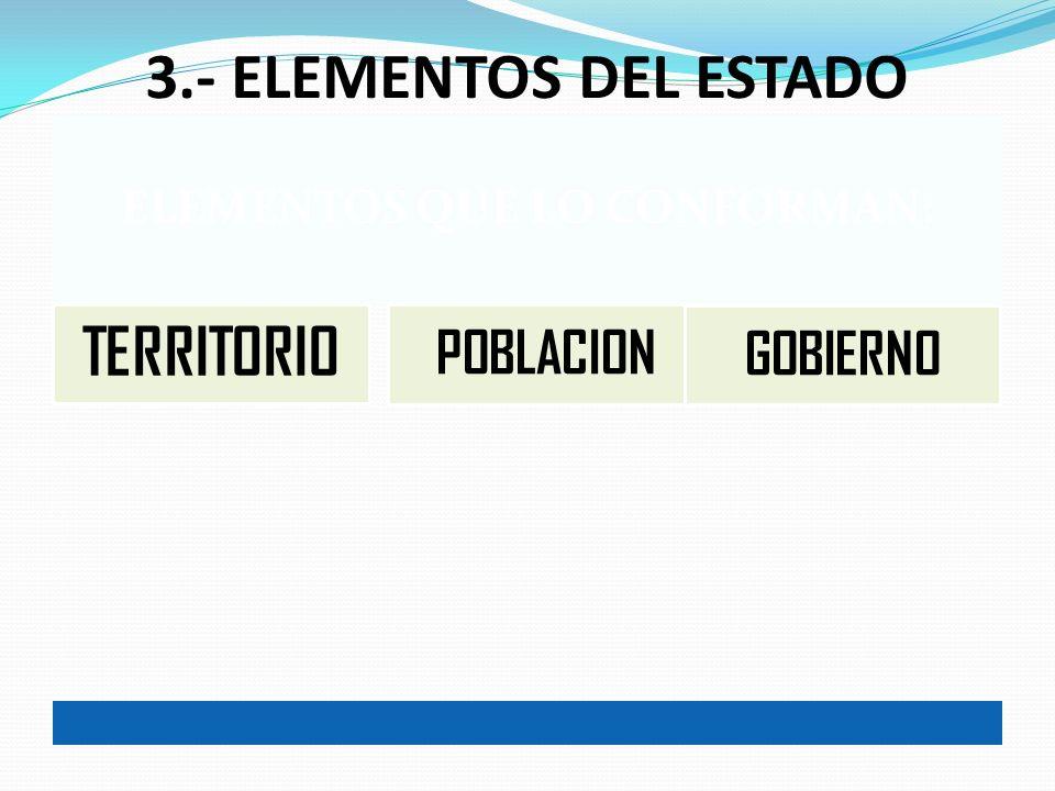 3.- ELEMENTOS DEL ESTADO ELEMENTOS QUE LO CONFORMAN: TERRITORIO POBLACION GOBIERNO