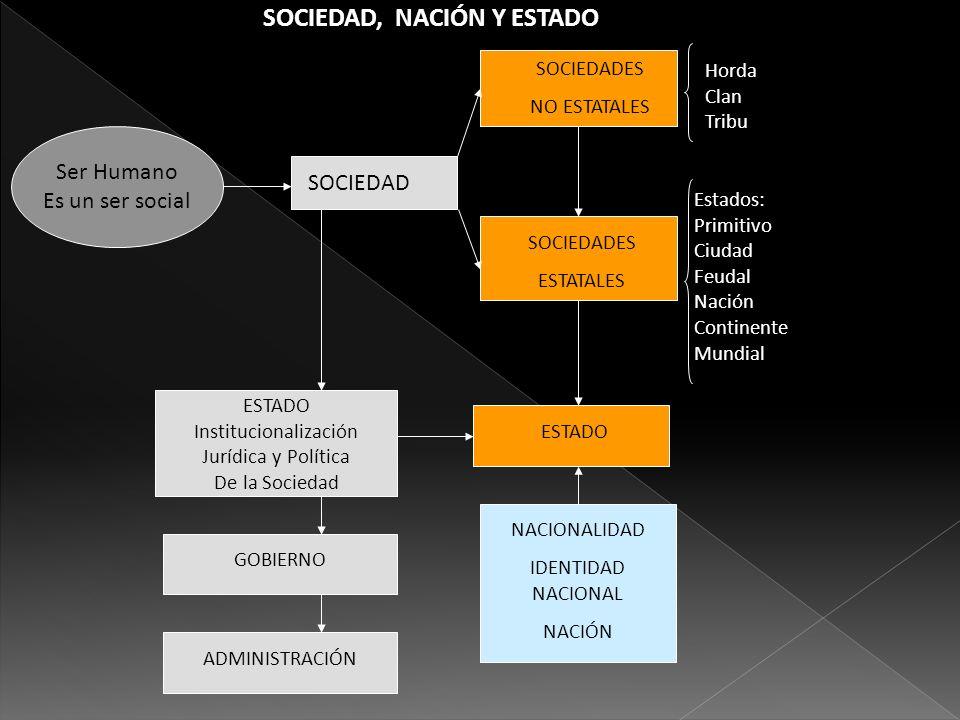 Ser Humano Es un ser social SOCIEDAD SOCIEDADES NO ESTATALES SOCIEDADES ESTATALES Horda Clan Tribu Estados: Primitivo Ciudad Feudal Nación Continente