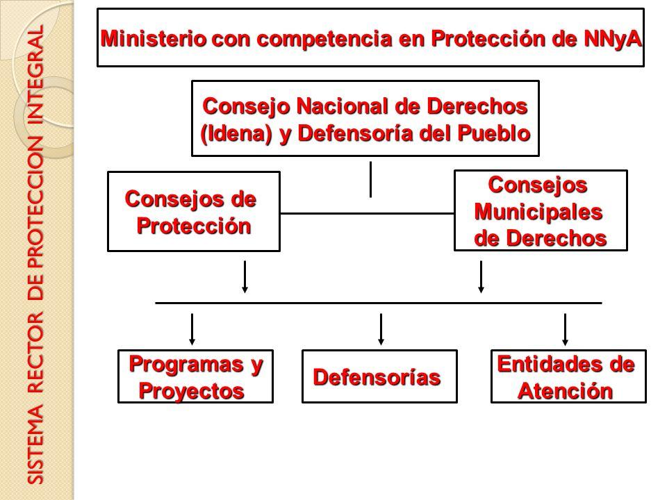 Consejos de Protección ConsejosMunicipales de Derechos Entidades de AtenciónDefensorías Programas y Proyectos Consejo Nacional de Derechos (Idena) y D