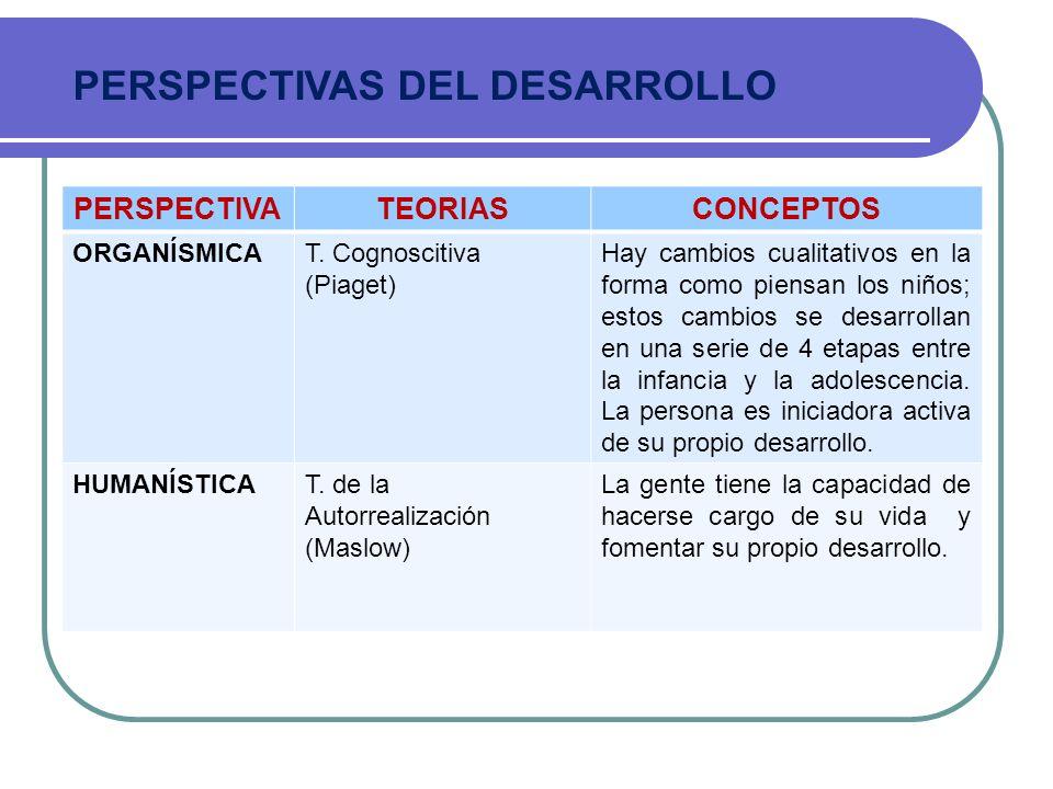 PERSPECTIVATEORIASCONCEPTOS ORGANÍSMICAT. Cognoscitiva (Piaget) Hay cambios cualitativos en la forma como piensan los niños; estos cambios se desarrol