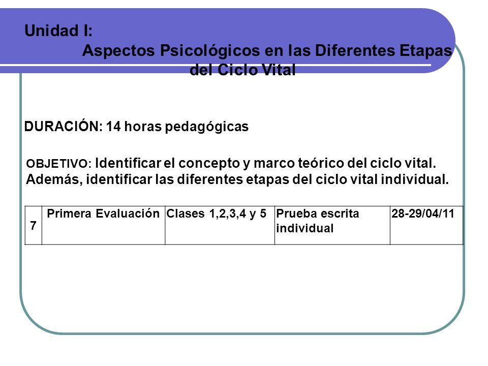 Unidad I: Aspectos Psicológicos en las Diferentes Etapas del Ciclo Vital DURACIÓN: 14 horas pedagógicas OBJETIVO: Identificar el concepto y marco teór