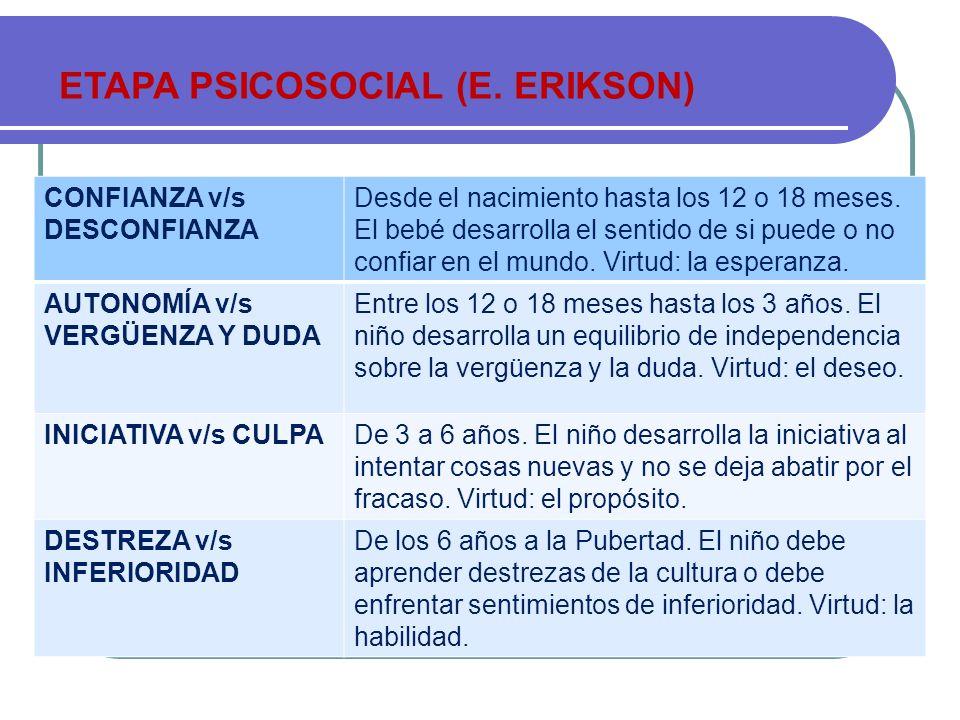 ETAPA PSICOSOCIAL (E. ERIKSON) CONFIANZA v/s DESCONFIANZA Desde el nacimiento hasta los 12 o 18 meses. El bebé desarrolla el sentido de si puede o no