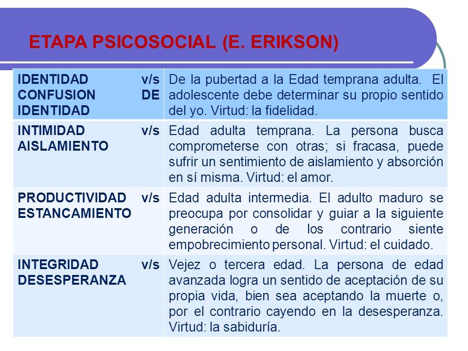 ETAPA PSICOSOCIAL (E. ERIKSON) IDENTIDAD v/s CONFUSION DE IDENTIDAD De la pubertad a la Edad temprana adulta. El adolescente debe determinar su propio