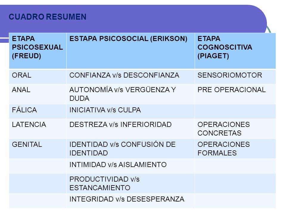 ETAPA PSICOSEXUAL (FREUD) ESTAPA PSICOSOCIAL (ERIKSON)ETAPA COGNOSCITIVA (PIAGET) ORALCONFIANZA v/s DESCONFIANZASENSORIOMOTOR ANALAUTONOMÍA v/s VERGÜE