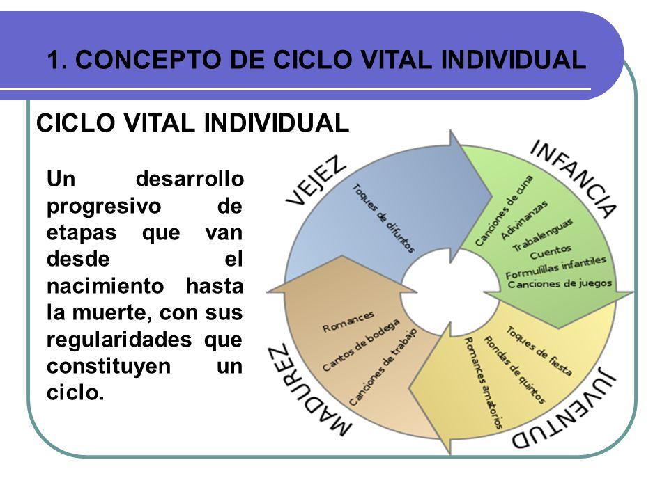 1. CONCEPTO DE CICLO VITAL INDIVIDUAL CICLO VITAL INDIVIDUAL Un desarrollo progresivo de etapas que van desde el nacimiento hasta la muerte, con sus r