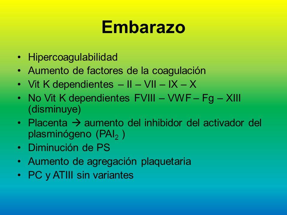 Embarazo Hipercoagulabilidad Aumento de factores de la coagulación Vit K dependientes – II – VII – IX – X No Vit K dependientes FVIII – VWF – Fg – XII