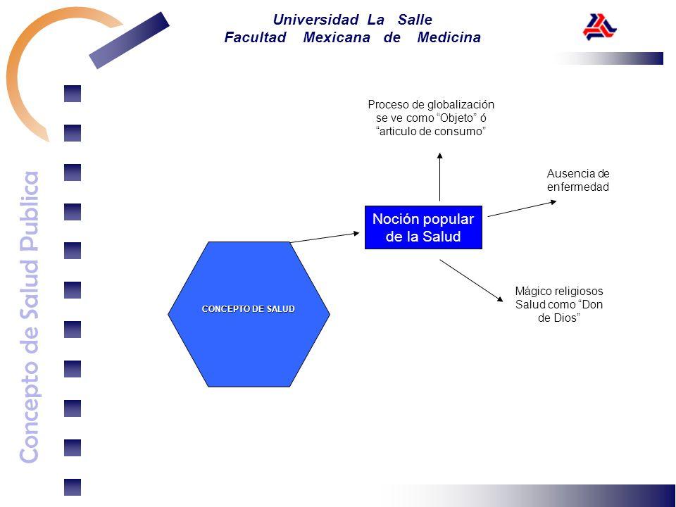 Concepto de Salud Publica Universidad La Salle Facultad Mexicana de Medicina Noción popular de la Salud CONCEPTO DE SALUD Mágico religiosos Salud como