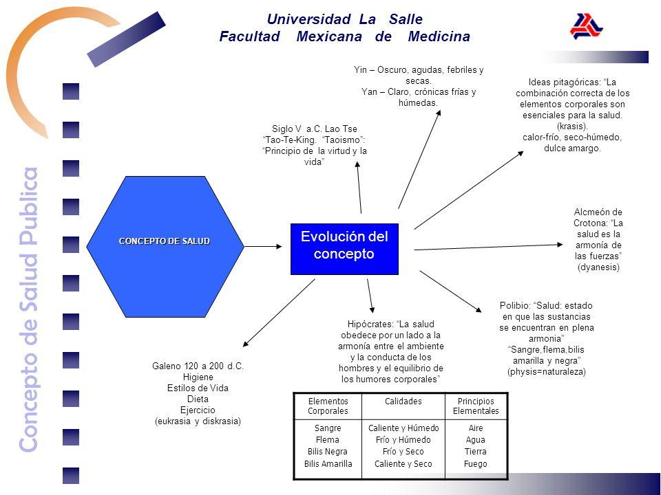 Concepto de Salud Publica Universidad La Salle Facultad Mexicana de Medicina Siglo V a.C. Lao Tse Tao-Te-King. Taoismo: Principio de la virtud y la vi