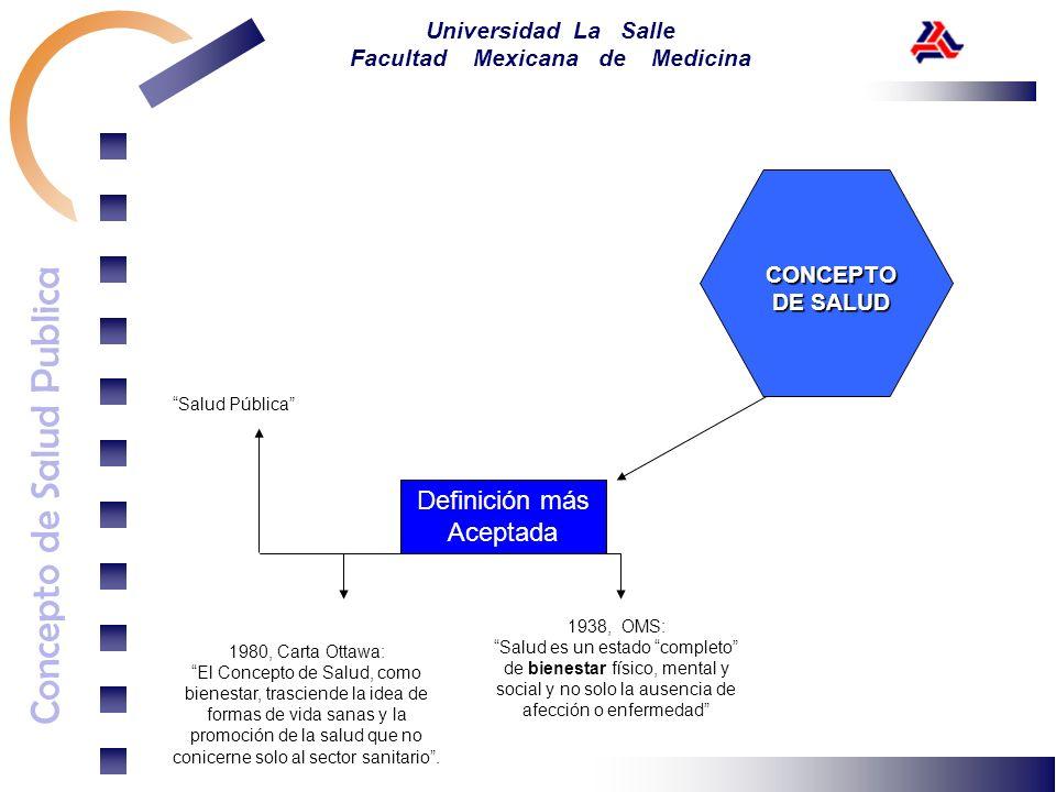 Concepto de Salud Publica Universidad La Salle Facultad Mexicana de Medicina Definición más Aceptada 1938, OMS: Salud es un estado completo de bienest