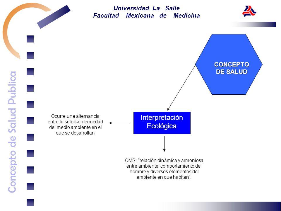 Concepto de Salud Publica Universidad La Salle Facultad Mexicana de Medicina CONCEPTO DE SALUD Interpretación Ecológica OMS: relación dinámica y armon