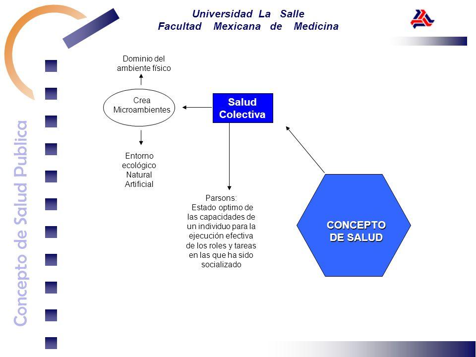 Concepto de Salud Publica Universidad La Salle Facultad Mexicana de Medicina Salud Colectiva Dominio del ambiente físico Crea Microambientes Entorno e