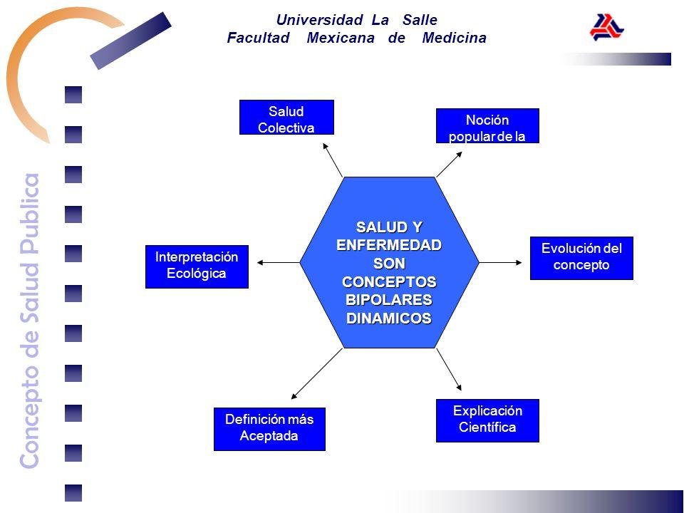 Concepto de Salud Publica Universidad La Salle Facultad Mexicana de Medicina Noción popular de la Salud Explicación Científica Definición más Aceptada