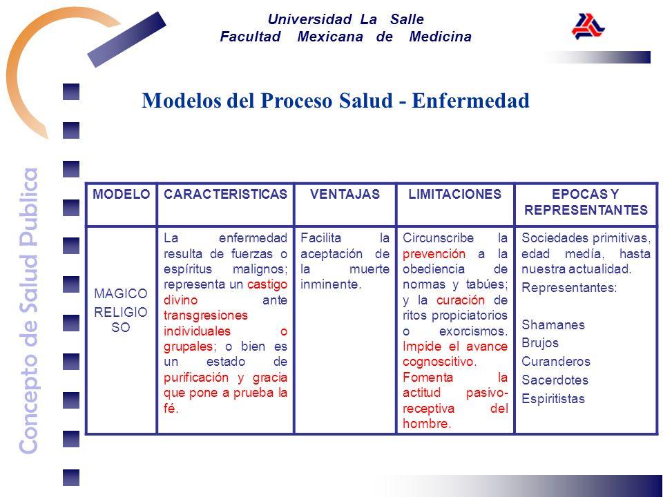 Concepto de Salud Publica Universidad La Salle Facultad Mexicana de Medicina Modelos del Proceso Salud - Enfermedad MODELOCARACTERISTICASVENTAJASLIMIT
