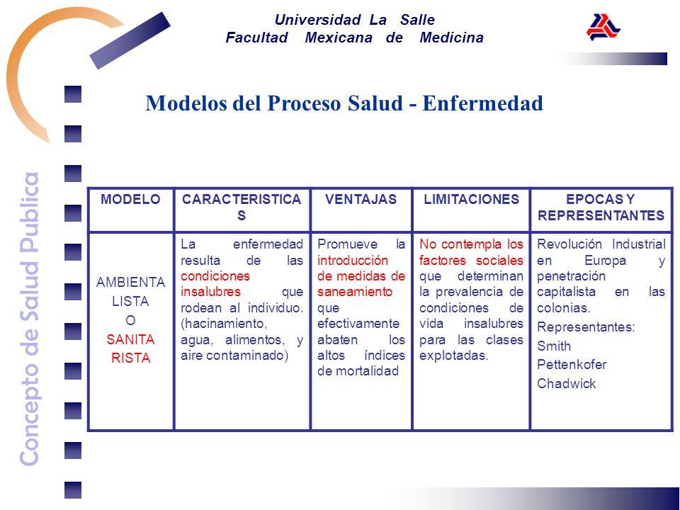 Concepto de Salud Publica Universidad La Salle Facultad Mexicana de Medicina Modelos del Proceso Salud - Enfermedad MODELOCARACTERISTICA S VENTAJASLIM