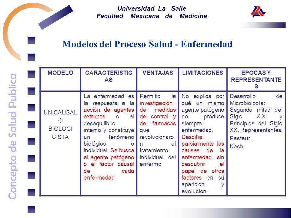 Concepto de Salud Publica Universidad La Salle Facultad Mexicana de Medicina Modelos del Proceso Salud - Enfermedad MODELOCARACTERISTIC AS VENTAJASLIM
