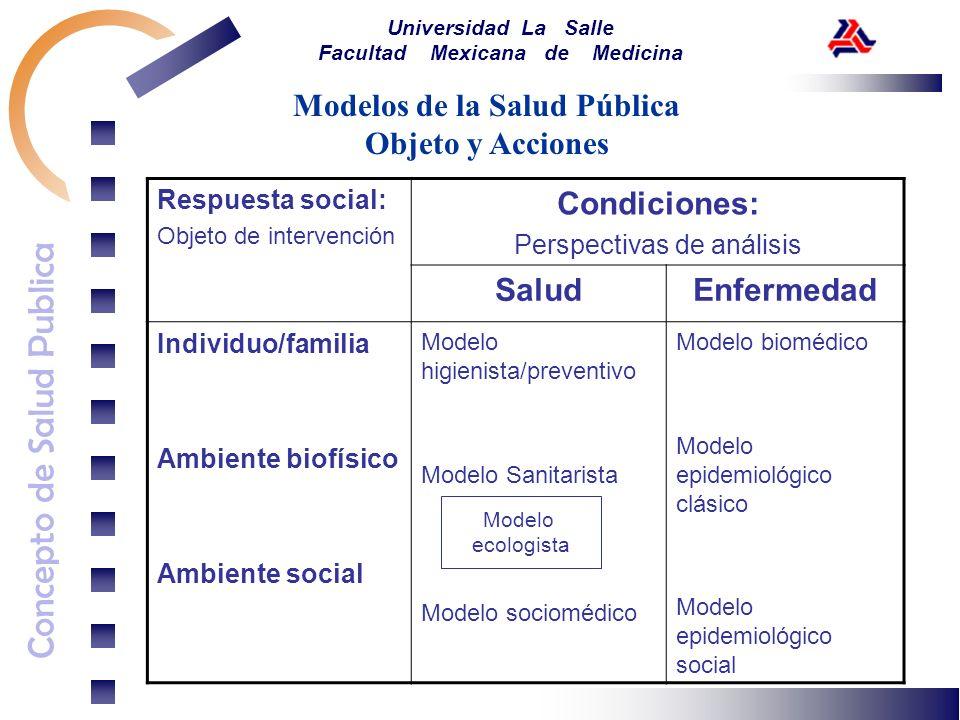 Concepto de Salud Publica Universidad La Salle Facultad Mexicana de Medicina Modelos de la Salud Pública Objeto y Acciones Respuesta social: Objeto de