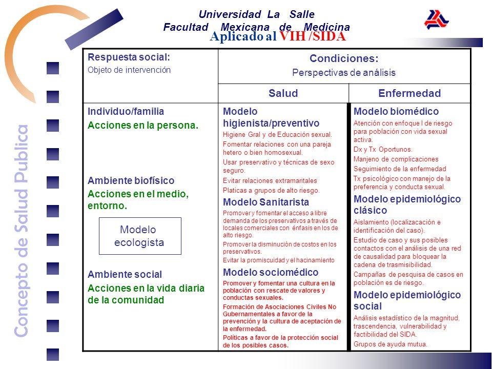 Concepto de Salud Publica Universidad La Salle Facultad Mexicana de Medicina Aplicado al VIH /SIDA Respuesta social: Objeto de intervención Condicione