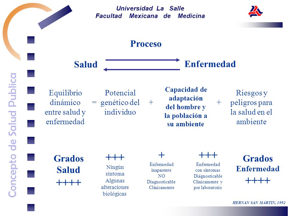 Concepto de Salud Publica Universidad La Salle Facultad Mexicana de Medicina Proceso Equilibrio dinámico entre salud y enfermedad = Potencial genético