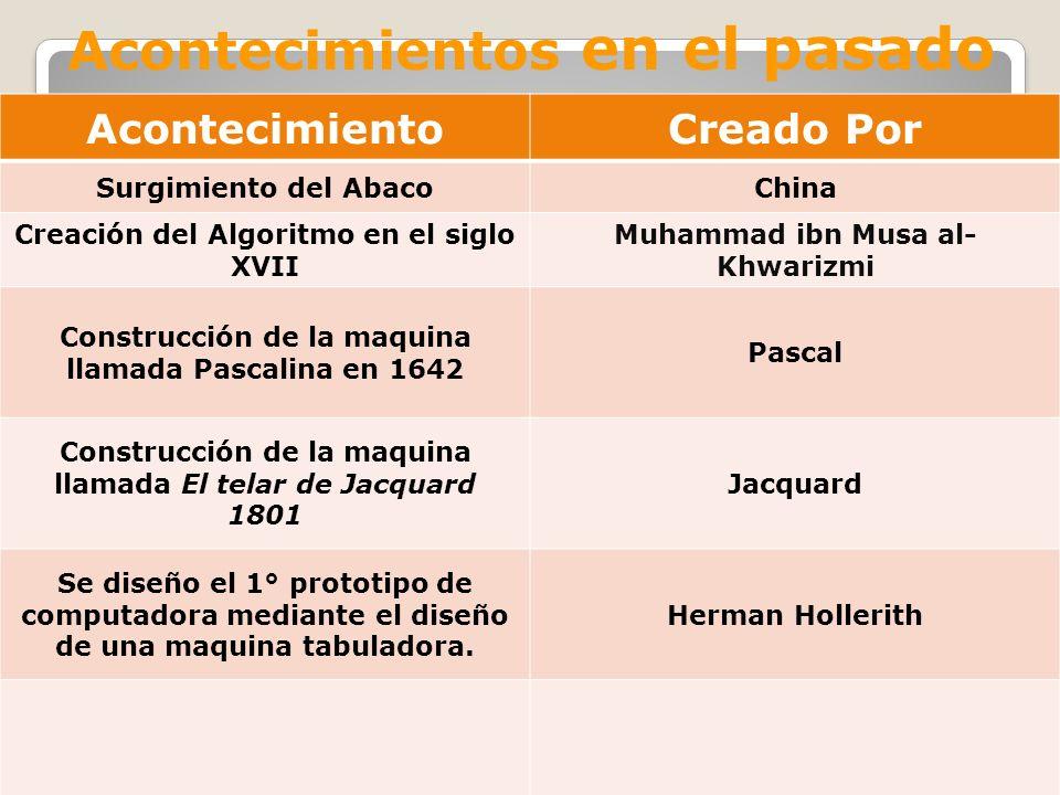 Acontecimientos en el pasado AcontecimientoCreado Por Surgimiento del AbacoChina Creación del Algoritmo en el siglo XVII Muhammad ibn Musa al- Khwariz