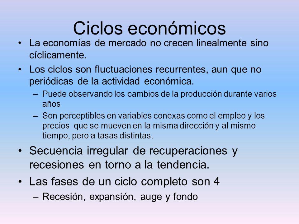Ciclos económicos La economías de mercado no crecen linealmente sino cíclicamente. Los ciclos son fluctuaciones recurrentes, aun que no periódicas de