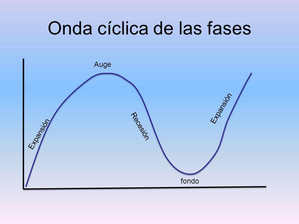 Onda cíclica de las fases Expansión Auge Recesión fondo