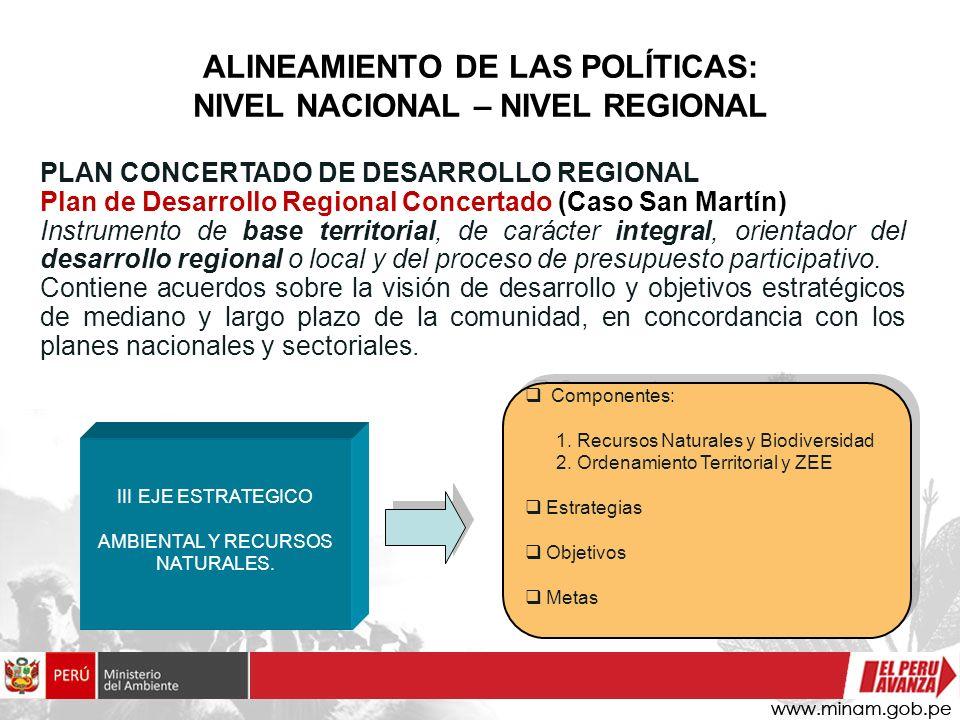 Componentes: 1. Recursos Naturales y Biodiversidad 2. Ordenamiento Territorial y ZEE Estrategias Objetivos Metas Componentes: 1. Recursos Naturales y