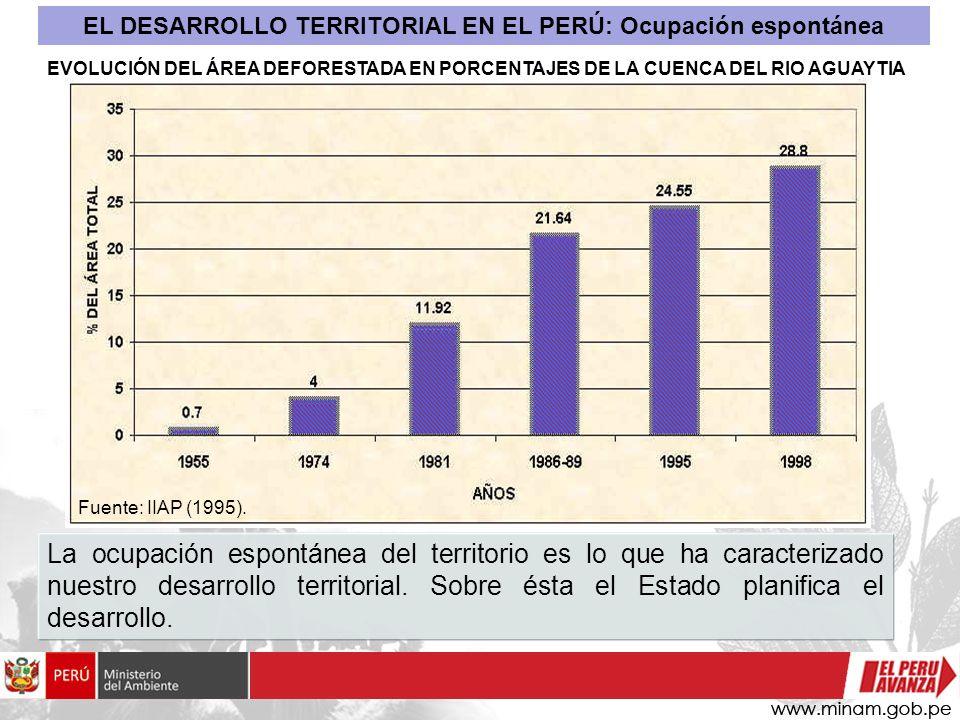 EVOLUCIÓN DEL ÁREA DEFORESTADA EN PORCENTAJES DE LA CUENCA DEL RIO AGUAYTIA Fuente: IIAP (1995). EL DESARROLLO TERRITORIAL EN EL PERÚ: Ocupación espon