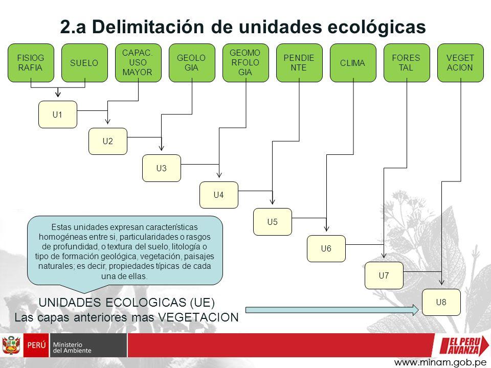 2.a Delimitación de unidades ecológicas FISIOG RAFIA SUELO U1 CAPAC. USO MAYOR U3 GEOLO GIA GEOMO RFOLO GIA PENDIE NTE CLIMA FORES TAL VEGET ACION U2