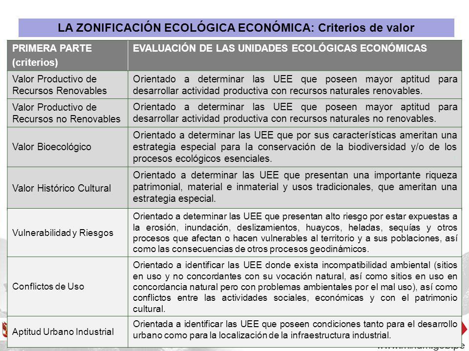 LA ZONIFICACIÓN ECOLÓGICA ECONÓMICA: Criterios de valor PRIMERA PARTE (criterios) EVALUACIÓN DE LAS UNIDADES ECOLÓGICAS ECONÓMICAS Valor Productivo de