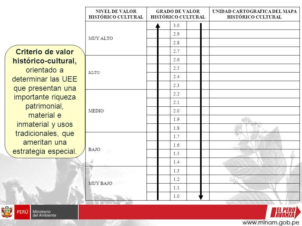 Criterio de valor histórico-cultural, orientado a determinar las UEE que presentan una importante riqueza patrimonial, material e inmaterial y usos tr
