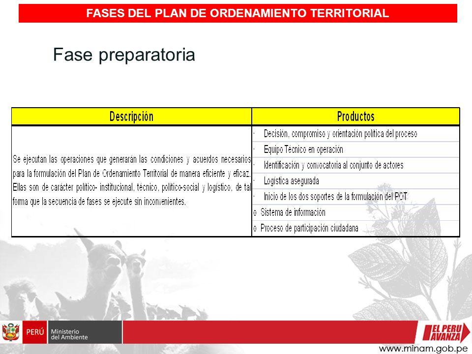 Fase preparatoria FASES DEL PLAN DE ORDENAMIENTO TERRITORIAL