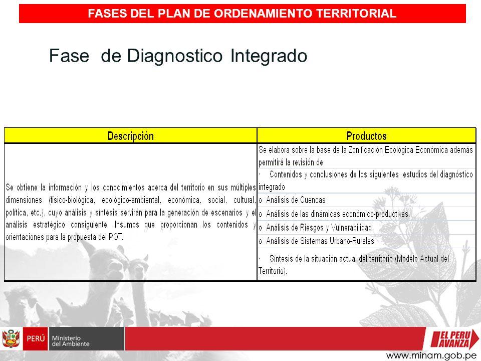 Fase de Diagnostico Integrado FASES DEL PLAN DE ORDENAMIENTO TERRITORIAL