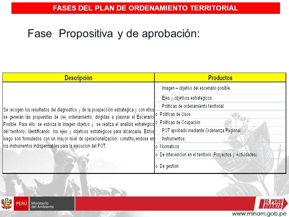 Fase Propositiva y de aprobación: FASES DEL PLAN DE ORDENAMIENTO TERRITORIAL