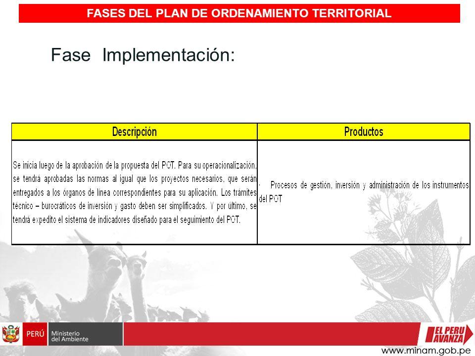 Fase Implementación: FASES DEL PLAN DE ORDENAMIENTO TERRITORIAL