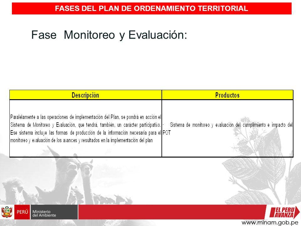 Fase Monitoreo y Evaluación: FASES DEL PLAN DE ORDENAMIENTO TERRITORIAL
